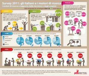 infografica motori di ricerca e comportamento italiani
