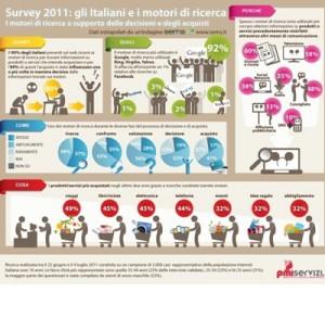 infografica sull'utilizzo dei motori ricerca