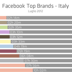 Facebook Top Brands
