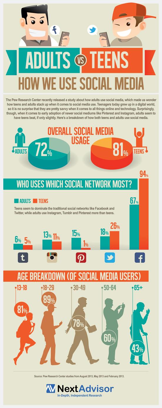 L'uso dei social network tra adulti e adolescenti in un'infografica