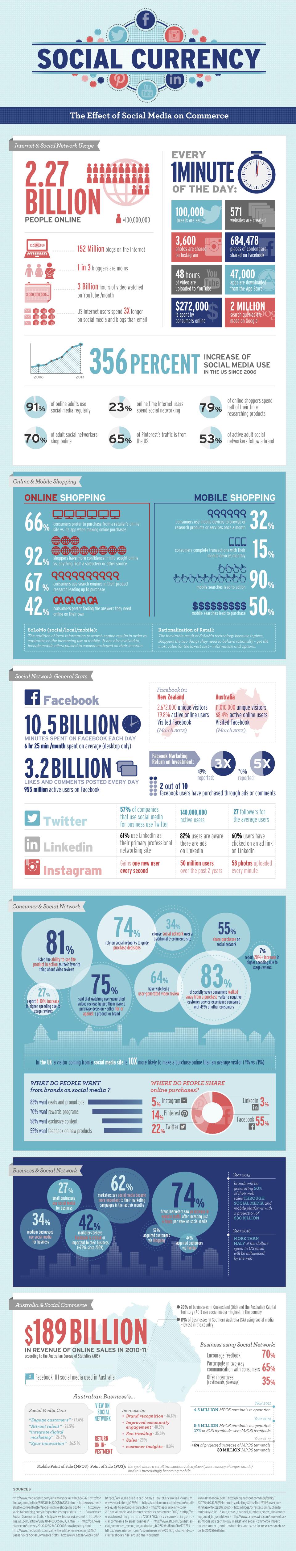 social media e acquisti online