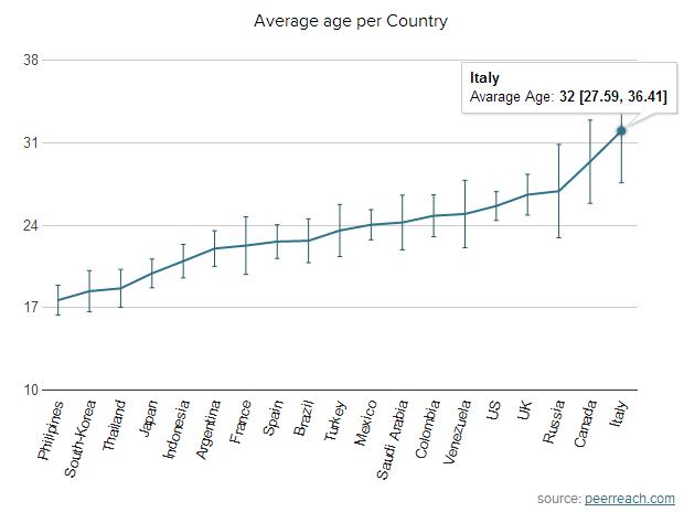 età Twitter statistiche
