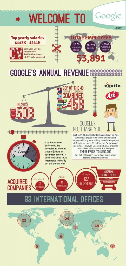 Google azienda infografica