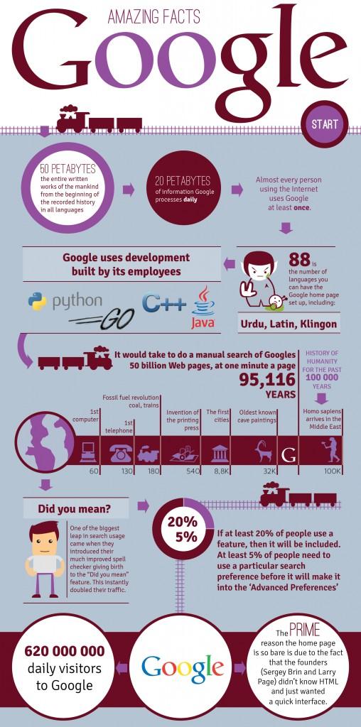 Google motore di ricerca infografica