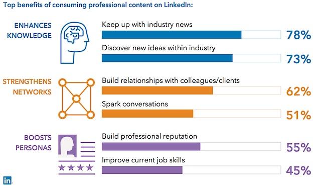 linkedin content needs