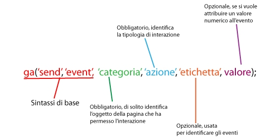 Eventi Universal Analytics Google