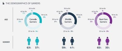 demografica giocatori