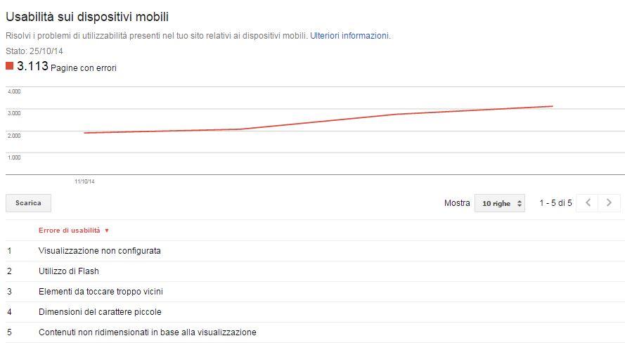 usability mobile google webmaster tools