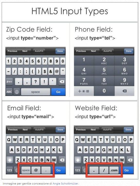 input types html5