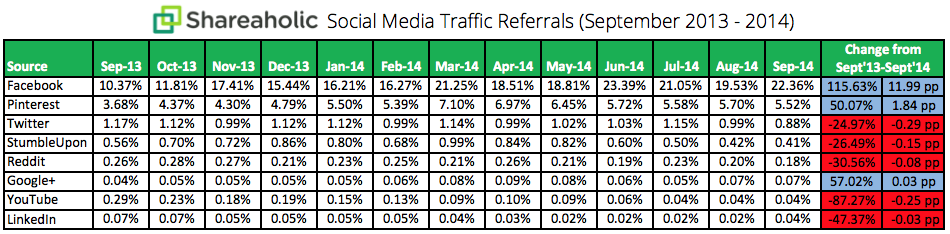 Social Referrals 2013 2014
