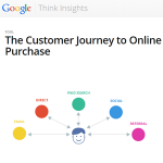 comportamento acquisto online 2014