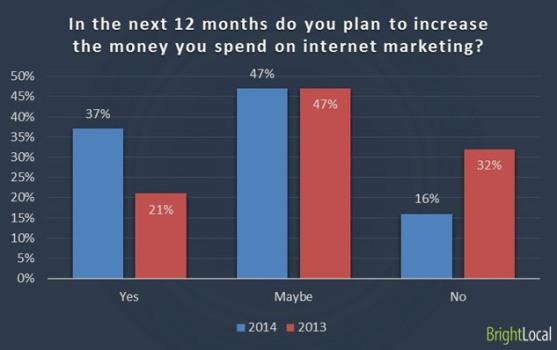 web marketing budget prossimi 12 mesi