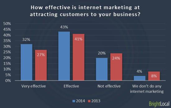 web marketing efficacia