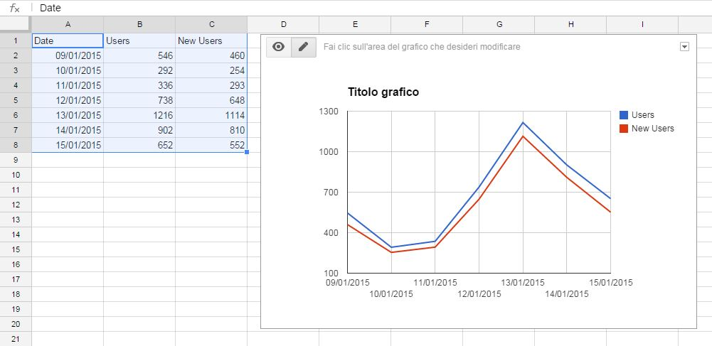 grafico confronto dati