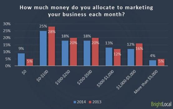 marketing budget mensile