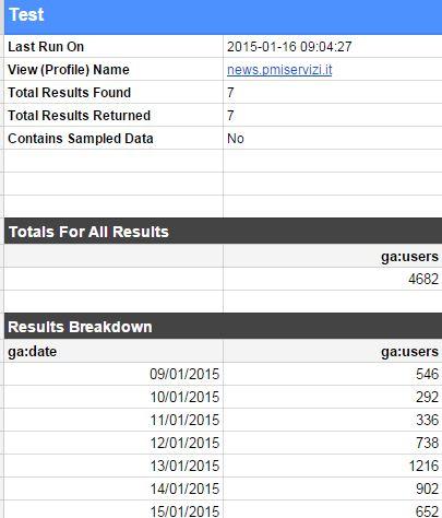risultato report analytics