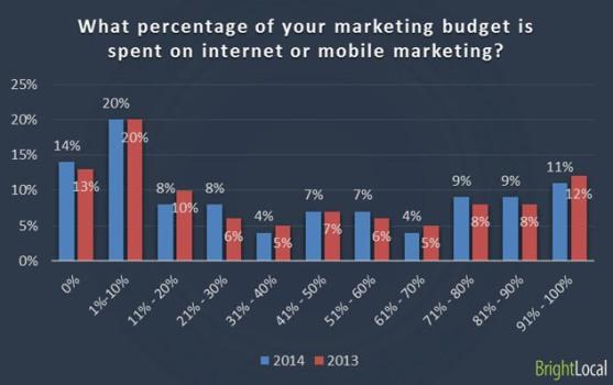 web marketing budget mensile
