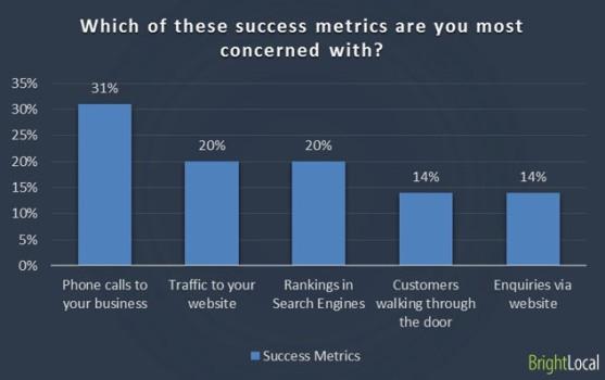 web marketing metriche