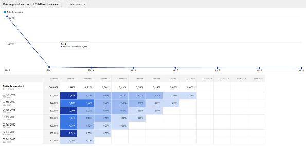 google analytics analisi coorte panoramica