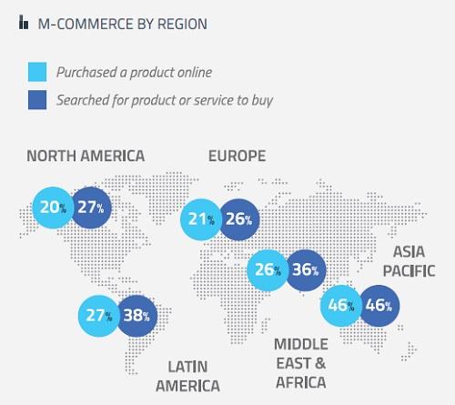 mobile commerce paesi
