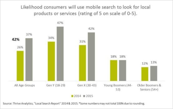 ricerche mobile generazioni