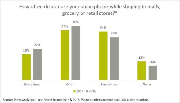 ricerche mobile in negozio