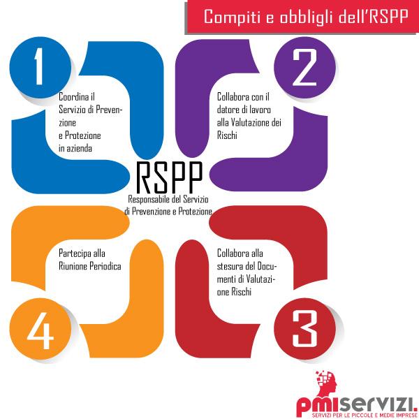 Responsabilit rspp compiti doveri e formazione for Compiti dell amministratore di condominio