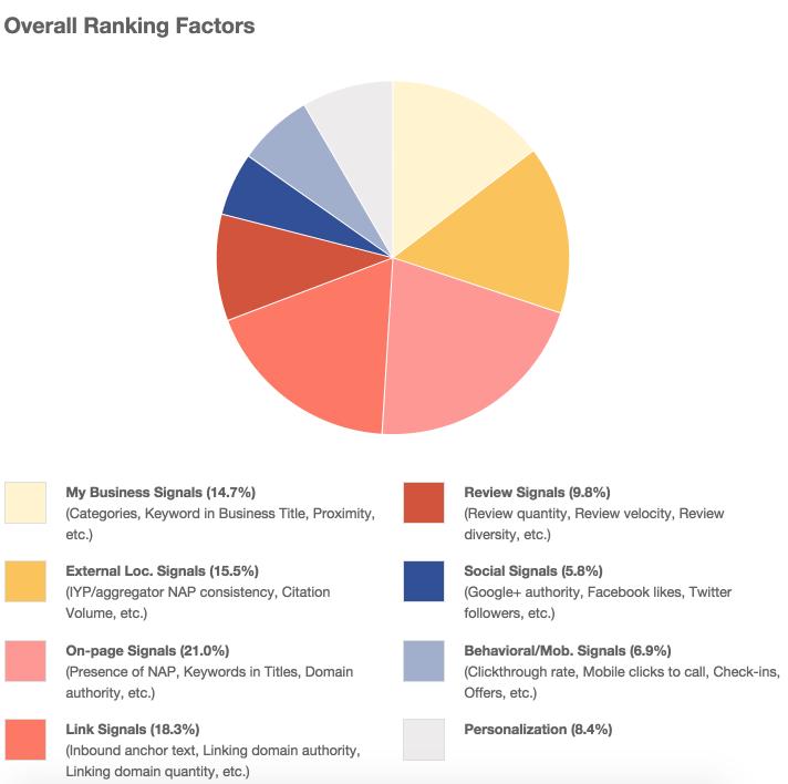ranking factor moz