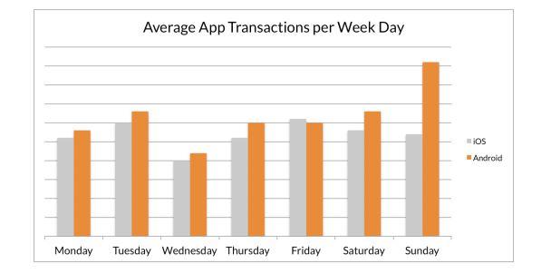 transazioni mobile commerce giorni
