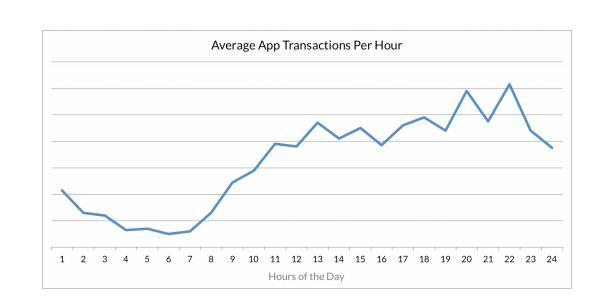 transazioni mobile commerce orari