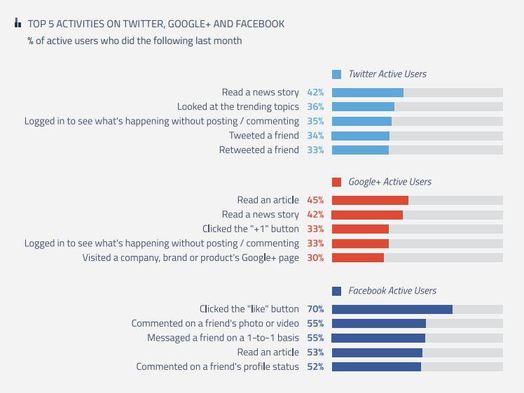 azioni social network