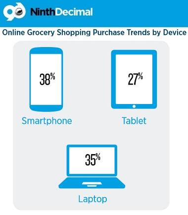 tipologia di device mobile