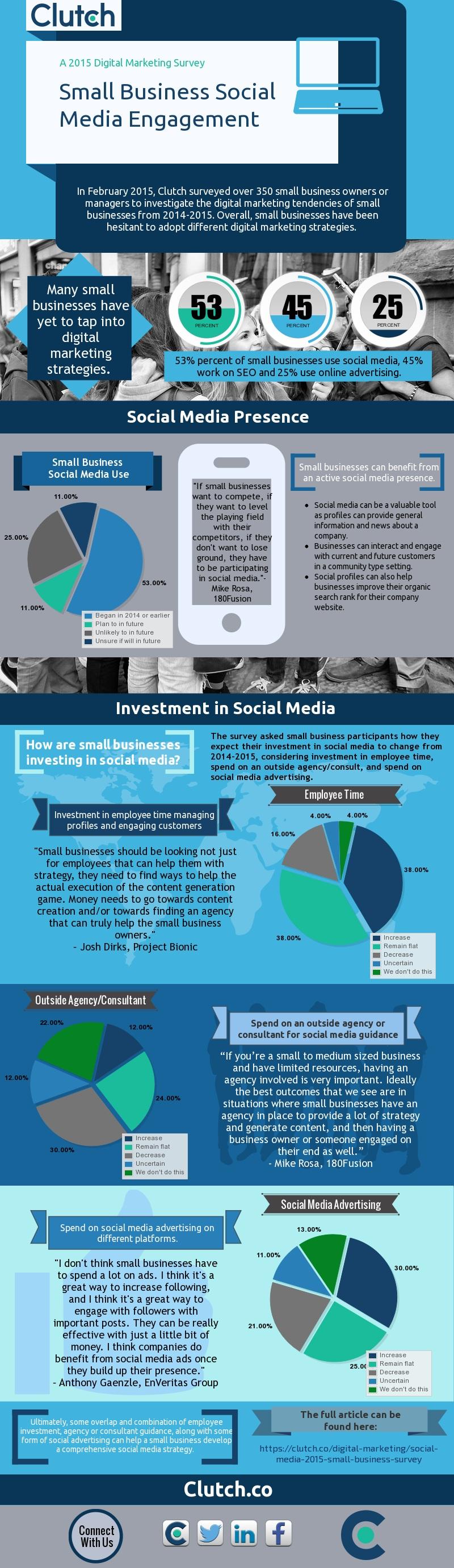 Social Media PMI 2015 Infografica