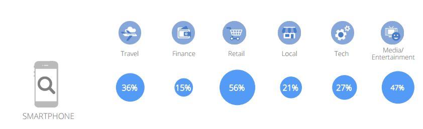 ricerche mobile settori