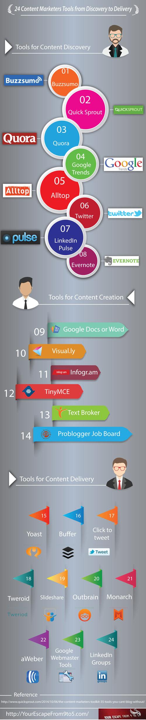24 strumenti per fare Content Marketing