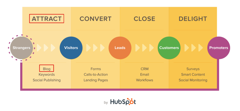 blogging seo hubspot