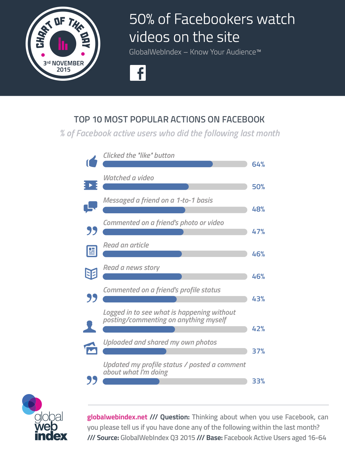 attivita su facebook