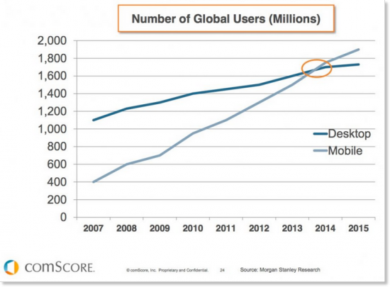 statistiche mobile comscore