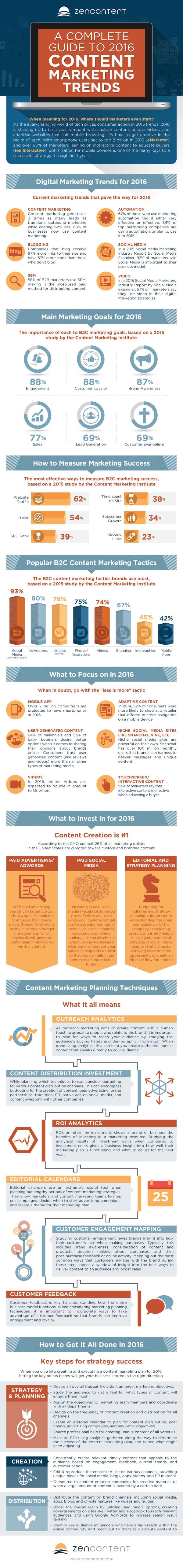 infografica-content-marketing